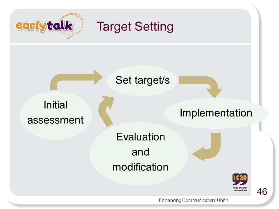 Target Setting Set target/s Initial assessment Implementation