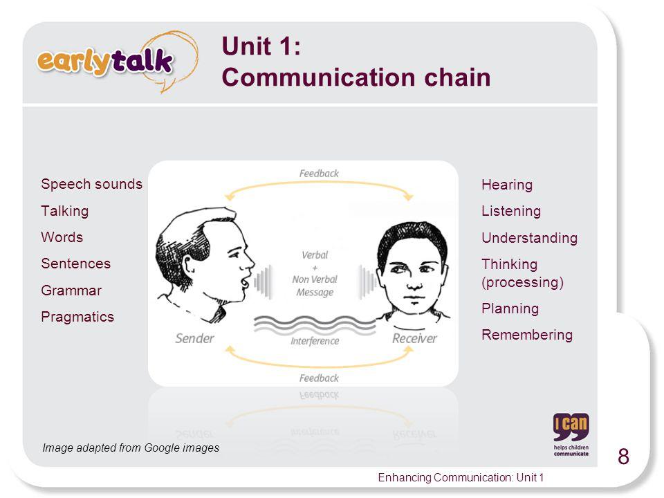 Unit 1: Communication chain