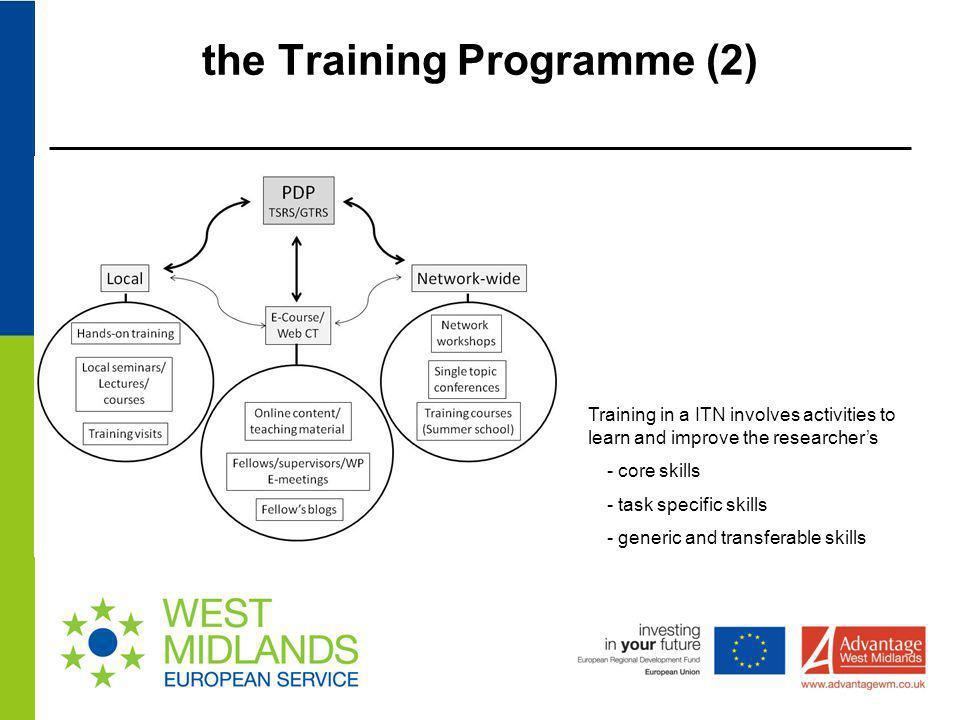 the Training Programme (2)