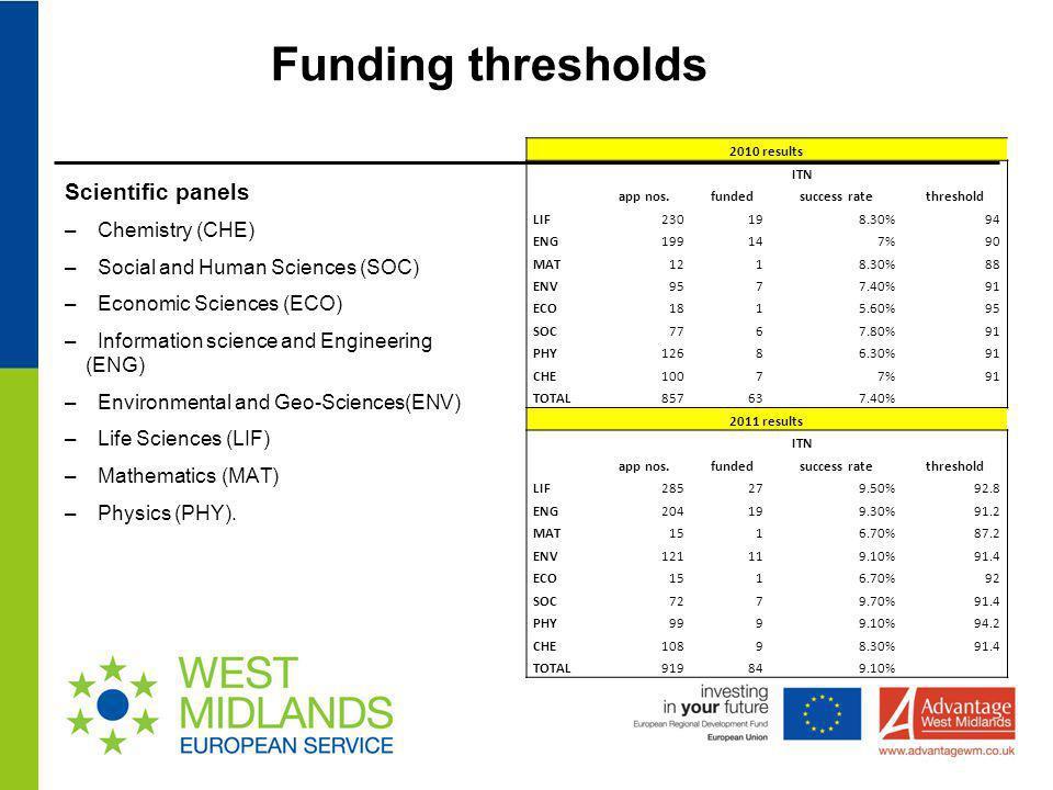 Funding thresholds Scientific panels Chemistry (CHE)