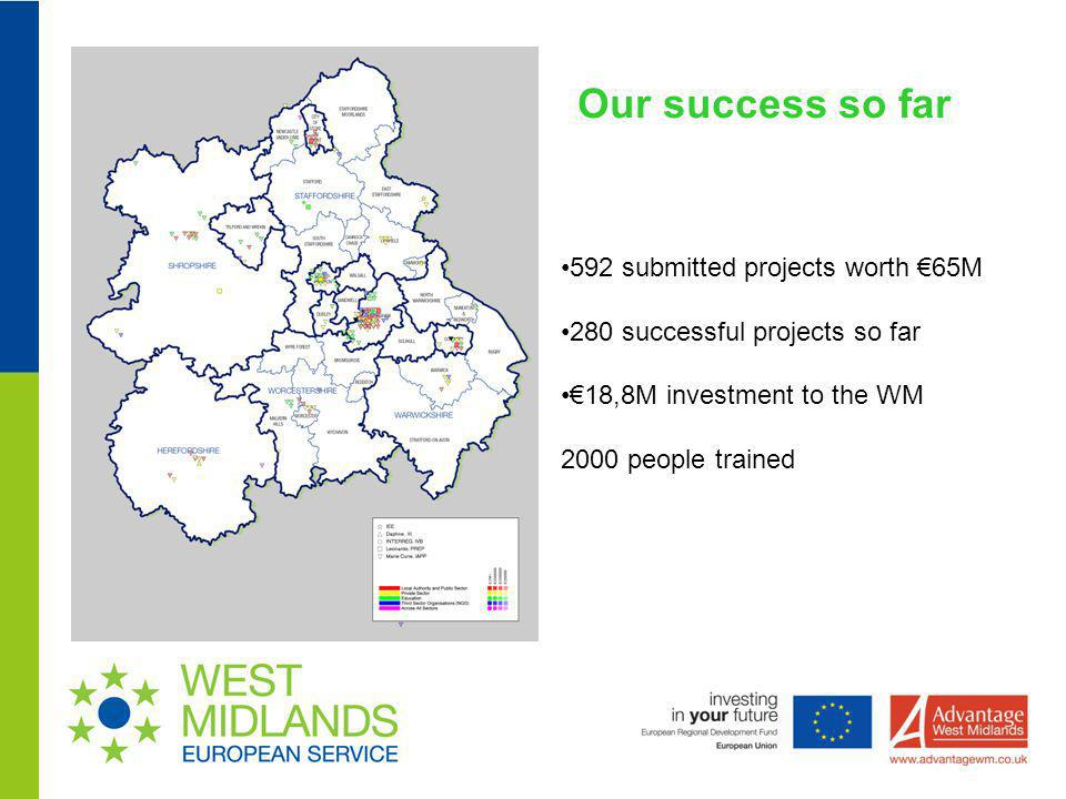 Our success so far 592 submitted projects worth €65M