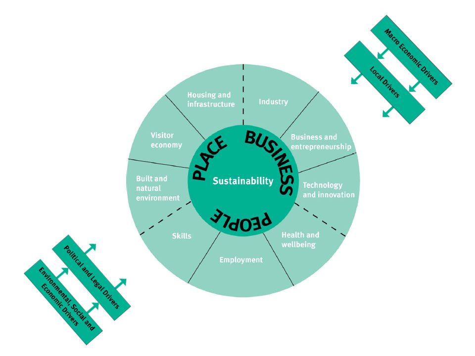 As seen from the East Sussex Economic Development Strategy, there is a lot of overlap between our economic priorities and the findings of the Peer Challenge. What we, therefore, shall do is use the Peer Challenge findings to complement the existing strategy (and vice versa) so as not to duplicate previous efforts.