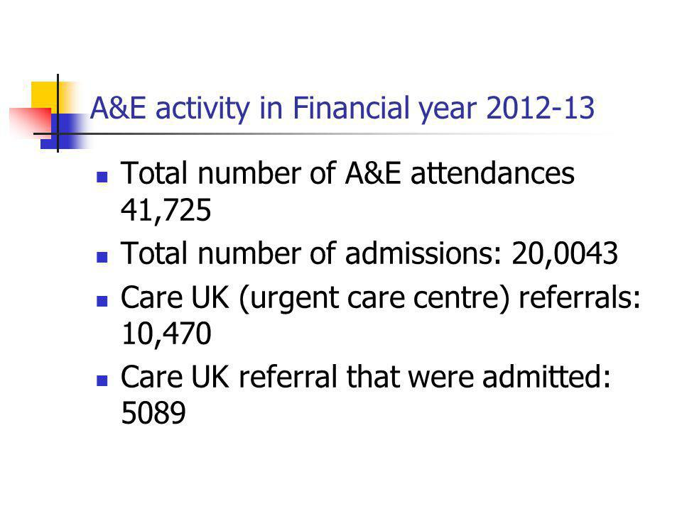 A&E activity in Financial year 2012-13