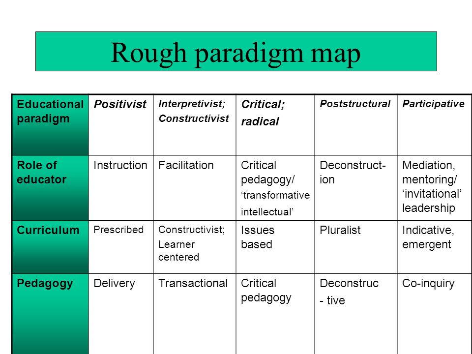 Rough paradigm map Educationalparadigm Positivist Critical; radical