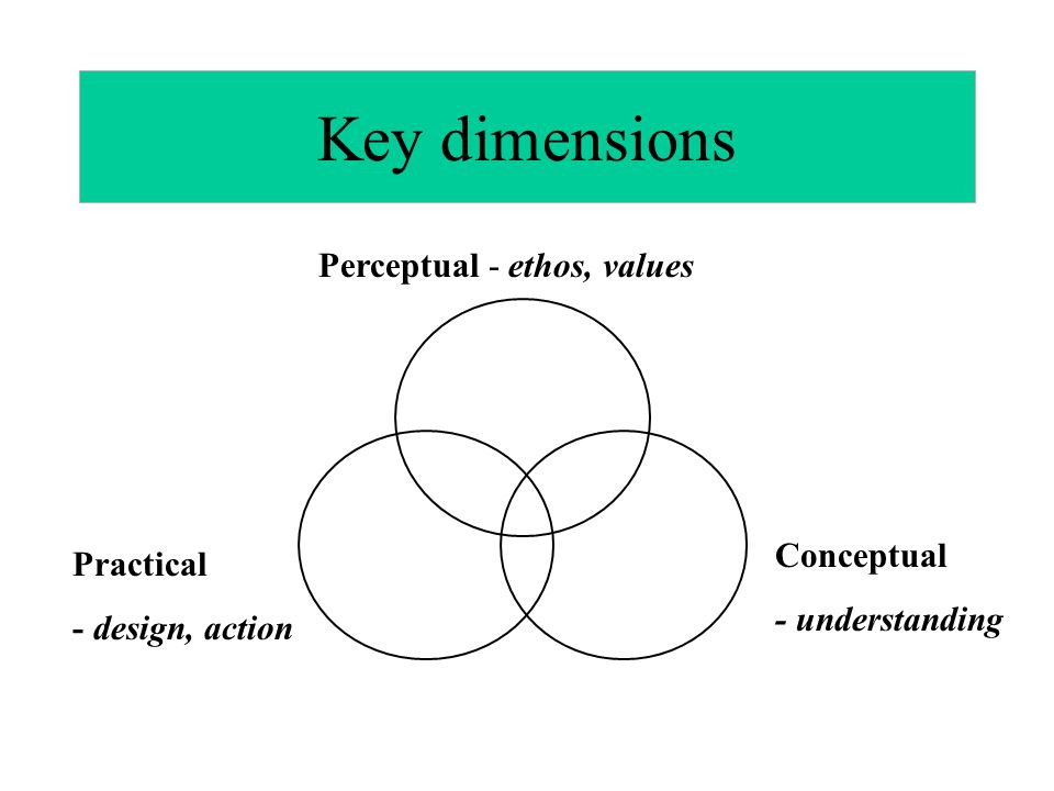 Key dimensions Perceptual - ethos, values Conceptual Practical