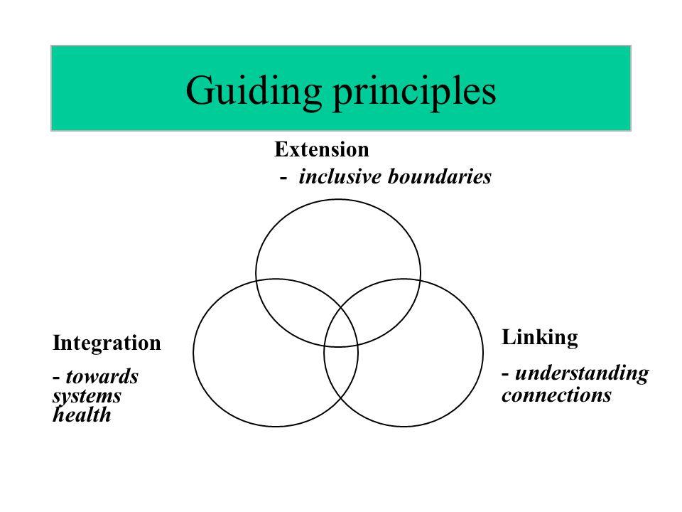 Guiding principles Extension - inclusive boundaries Linking