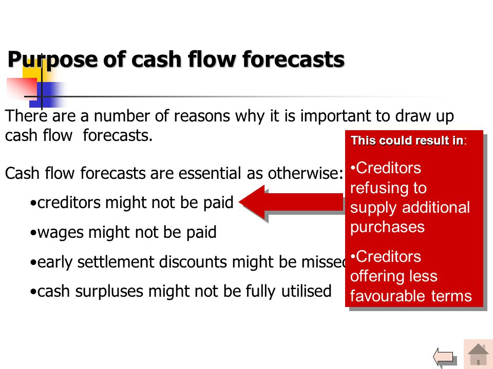 Purpose of cash flow forecasts