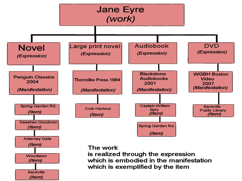 Illustration of FRBR using Jane Eyre