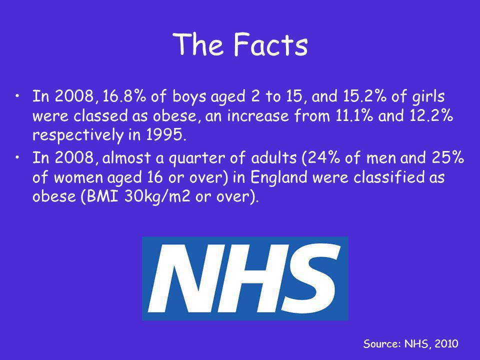The Facts In 2008, 16.8% of boys aged 2 to 15, and 15.2% of girls were classed as obese, an increase from 11.1% and 12.2% respectively in 1995.