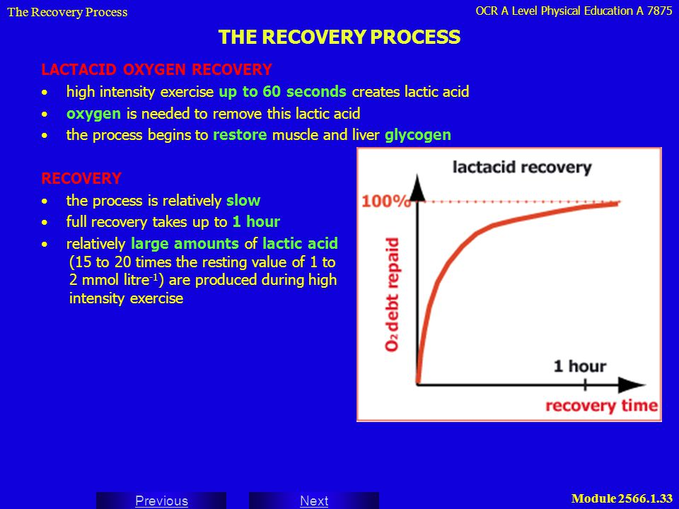 THE RECOVERY PROCESS LACTACID OXYGEN RECOVERY