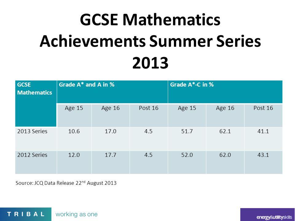 GCSE Mathematics Achievements Summer Series 2013
