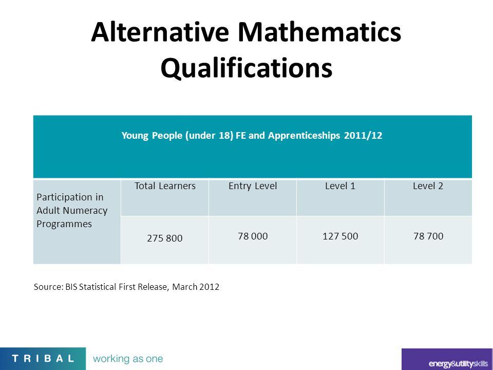 Alternative Mathematics Qualifications