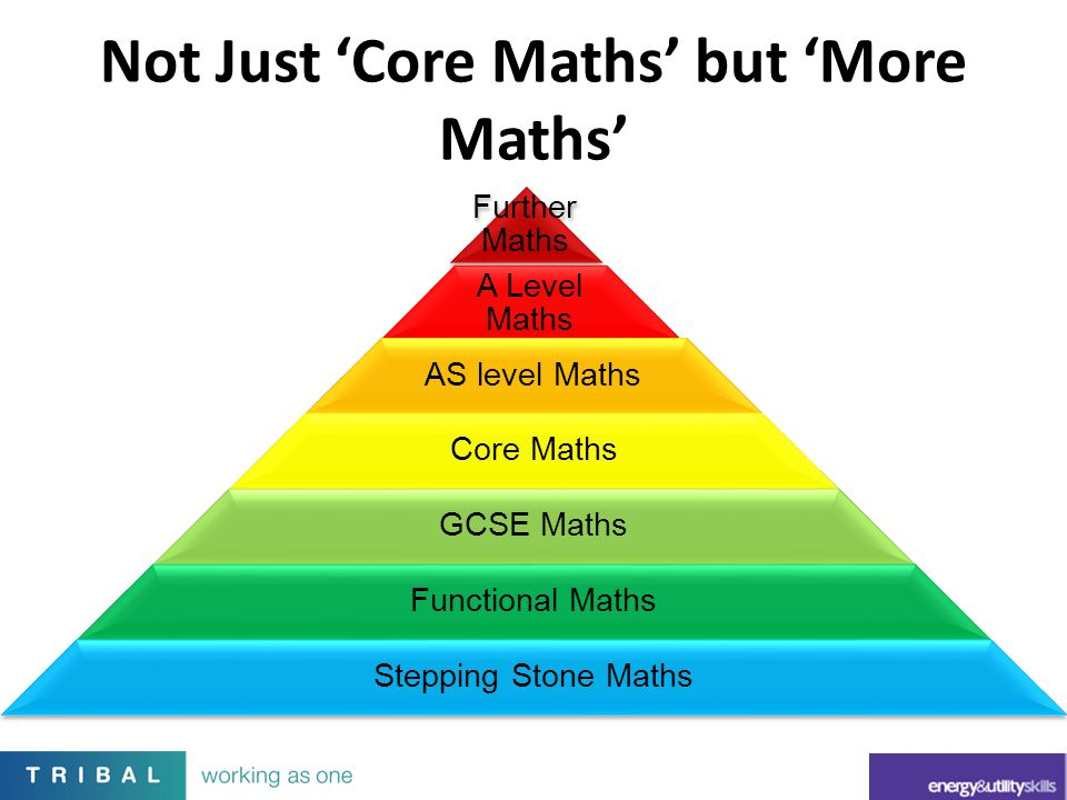 Not Just 'Core Maths' but 'More Maths'