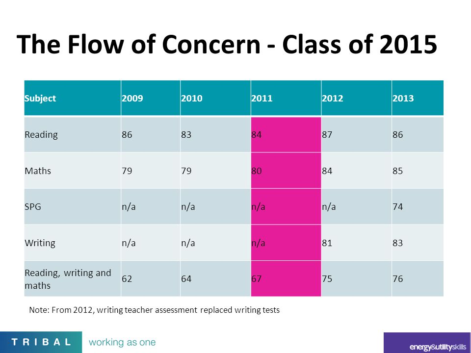The Flow of Concern - Class of 2015