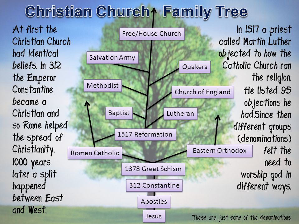 Christian Church Family Tree