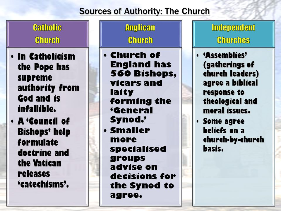 Sources of Authority: The Church