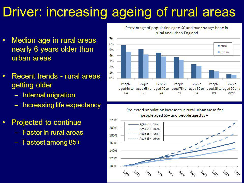 Driver: increasing ageing of rural areas