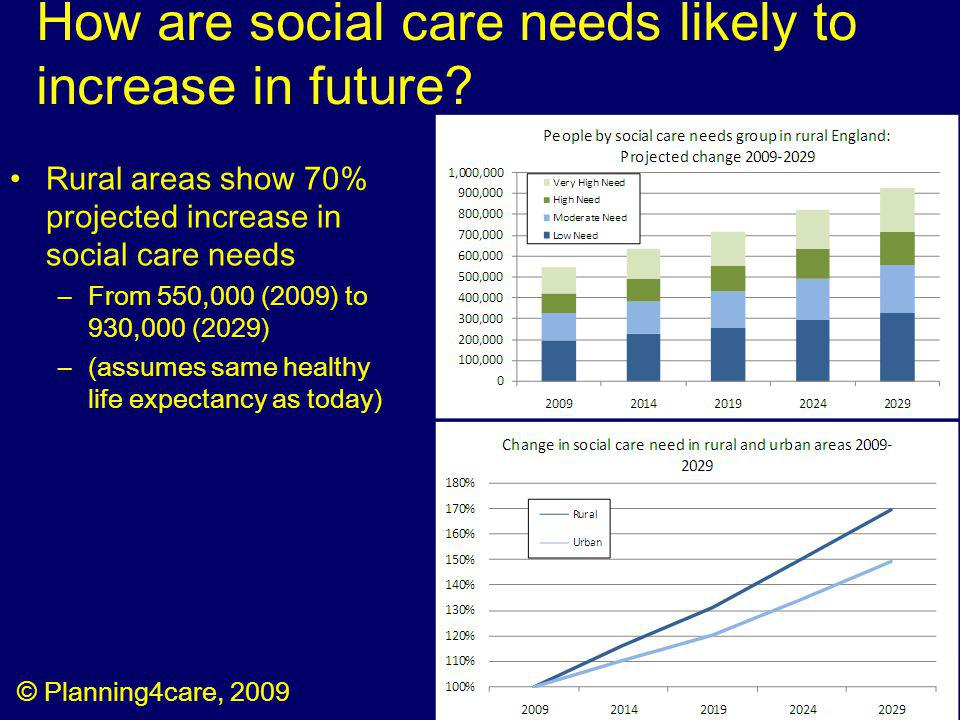 How are social care needs likely to increase in future