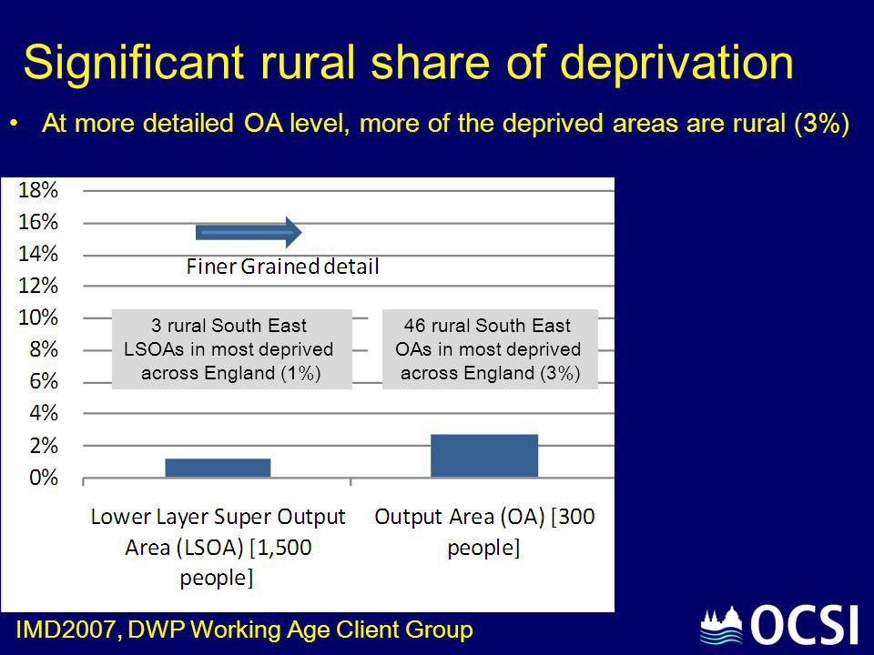 Significant rural share of deprivation