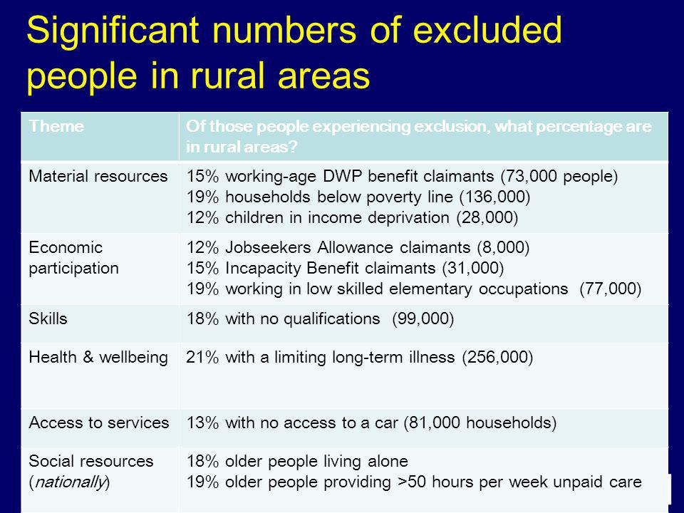 Significant numbers of excluded people in rural areas