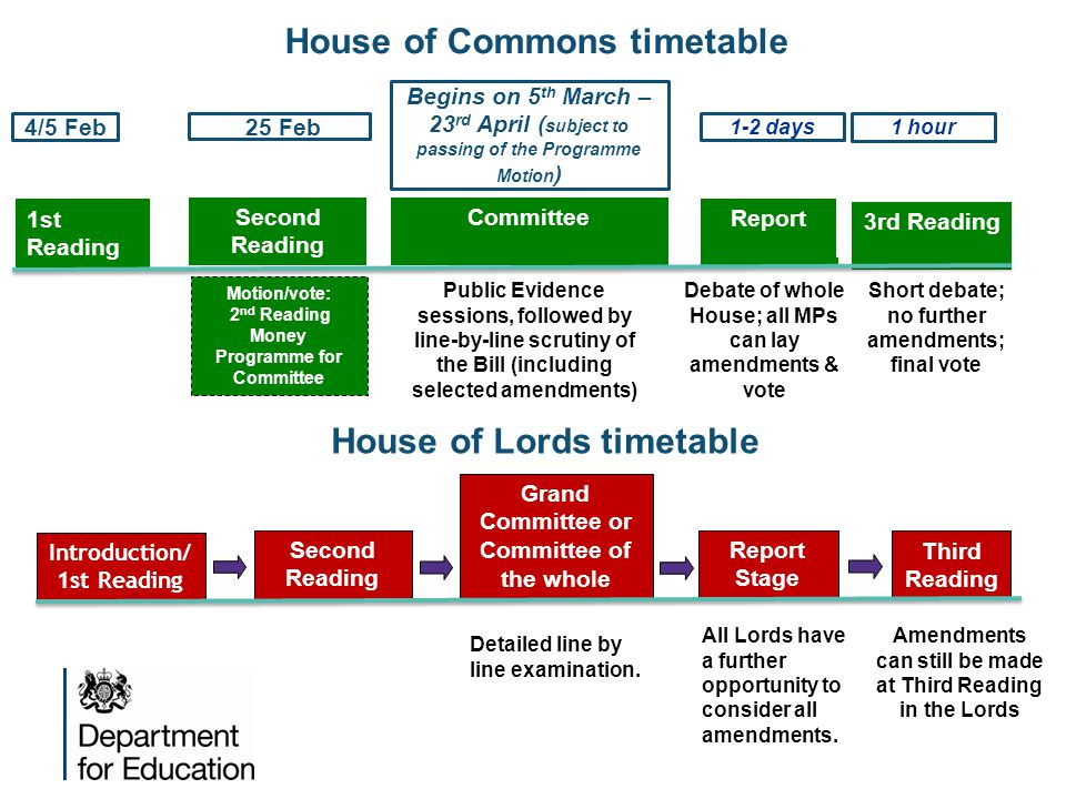 House of Commons timetable House of Lords timetable