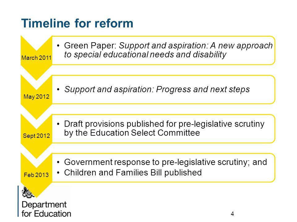 Timeline for reform March 2011