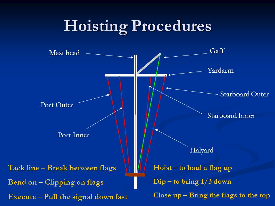 Hoisting Procedures Tack line – Break between flags