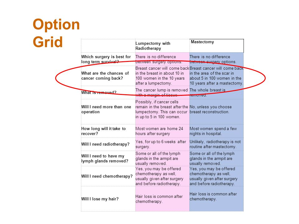 Option Grid Lumpectomy with Radiotherapy Mastectomy