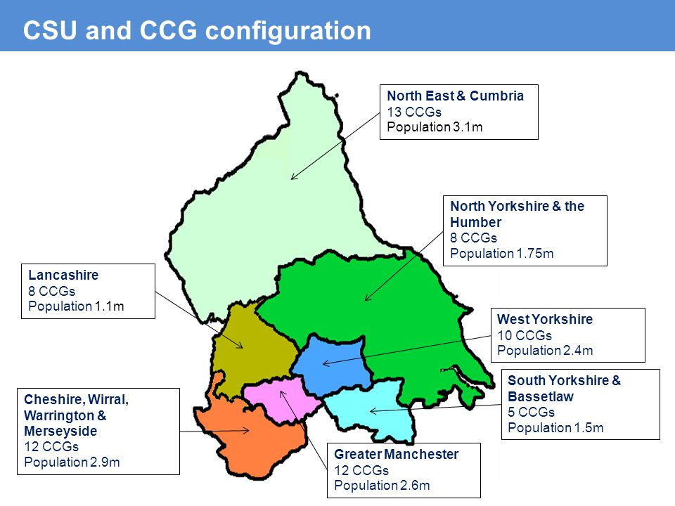 CSU and CCG configuration