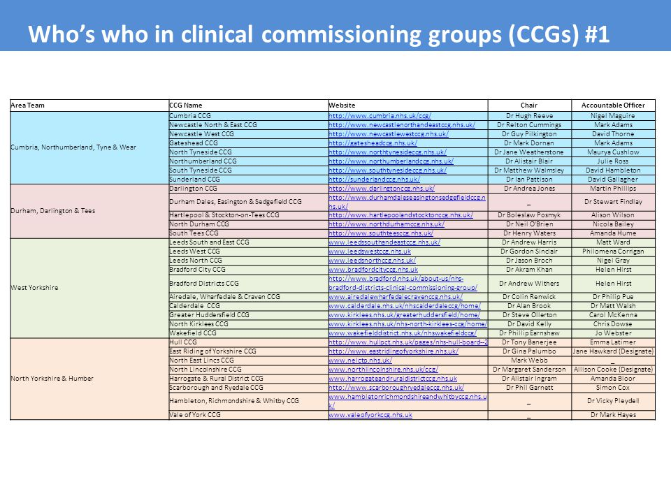 Who's who in clinical commissioning groups (CCGs) #1