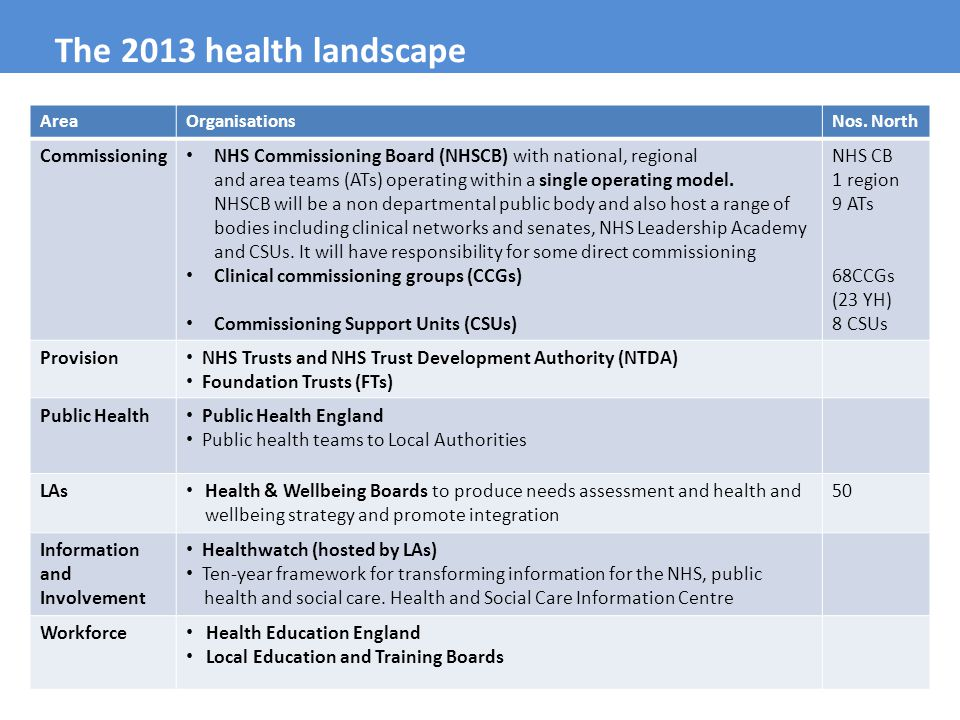 The 2013 health landscape Commissioning