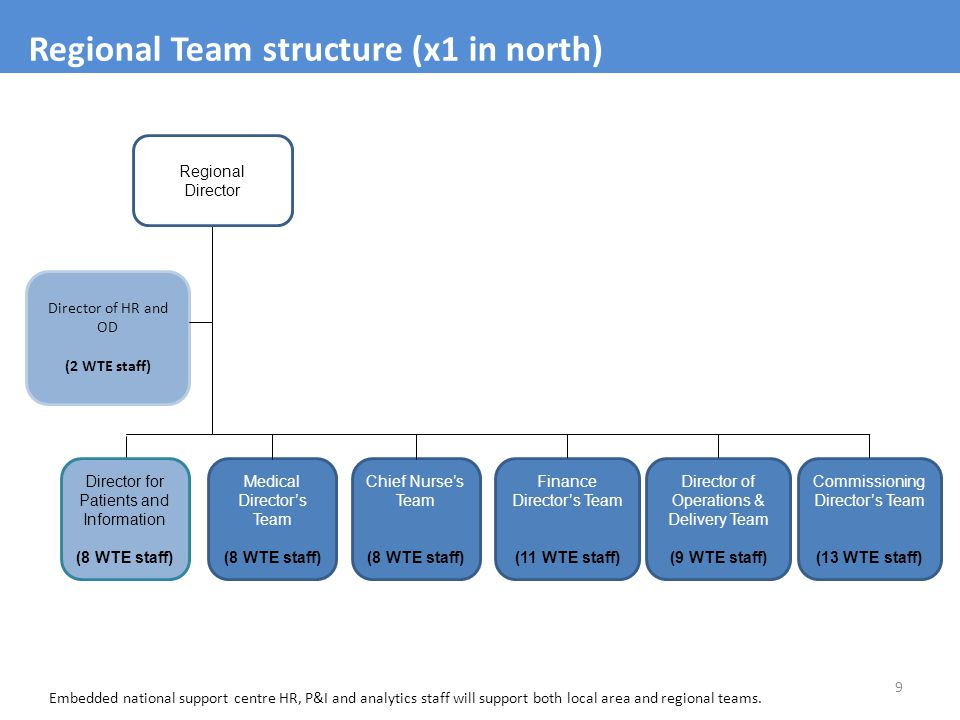 Regional Team structure (x1 in north)