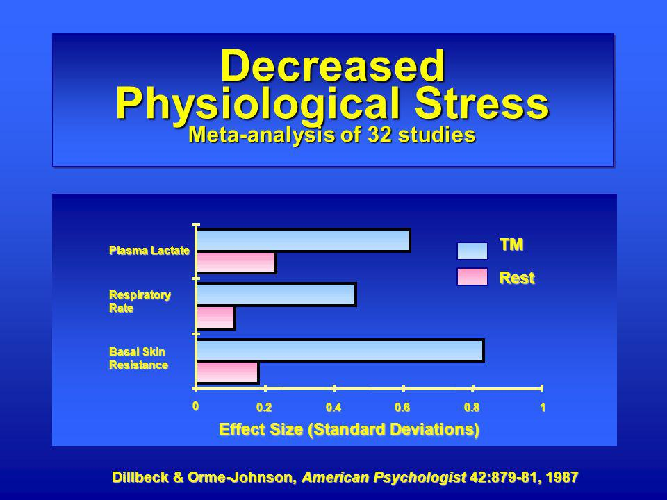 Decreased Physiological Stress Meta-analysis of 32 studies