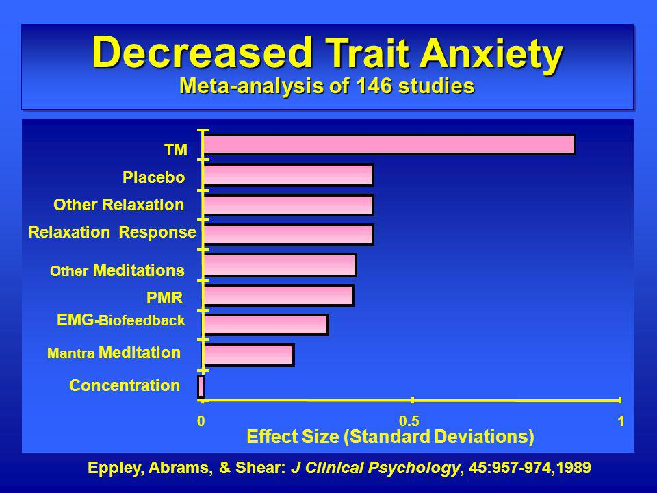 Decreased Trait Anxiety Meta-analysis of 146 studies