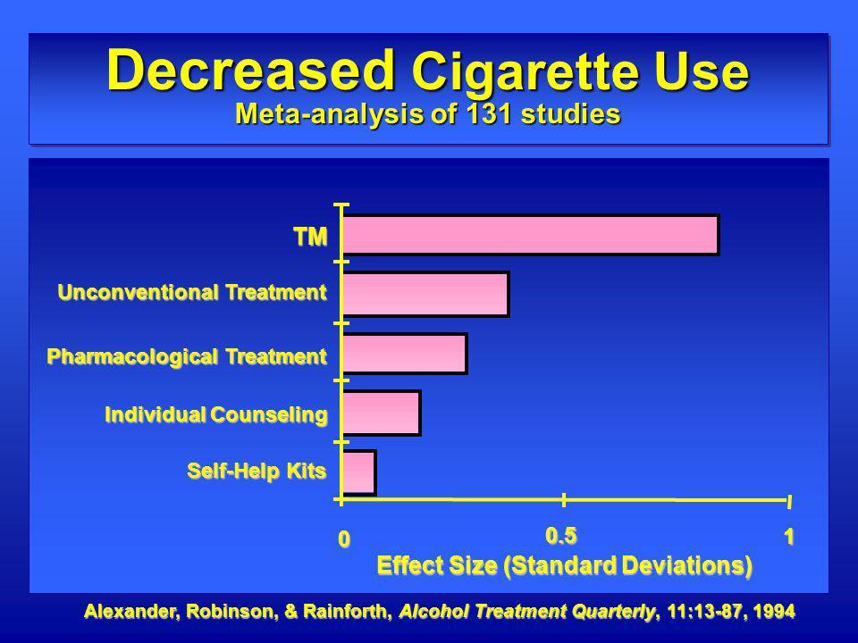 Decreased Cigarette Use Meta-analysis of 131 studies