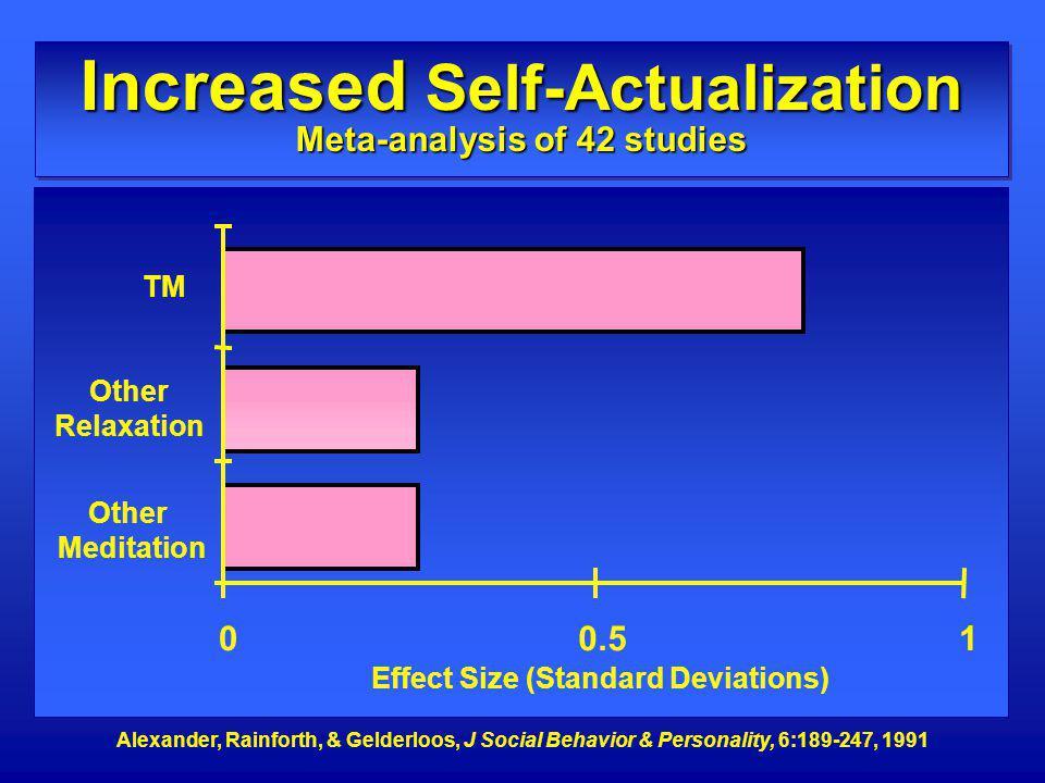 Increased Self-Actualization Meta-analysis of 42 studies