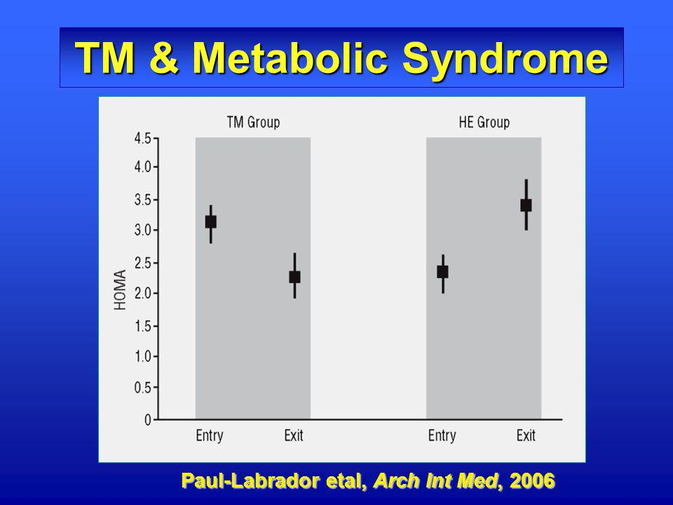 TM & Metabolic Syndrome