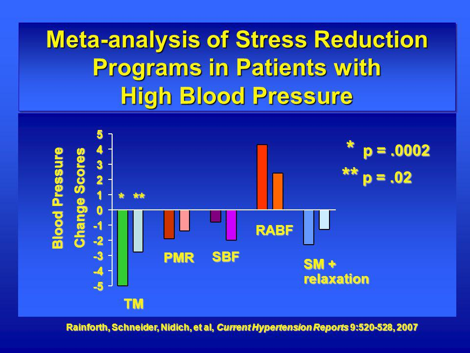 Meta-analysis of Stress Reduction Programs in Patients with High Blood Pressure