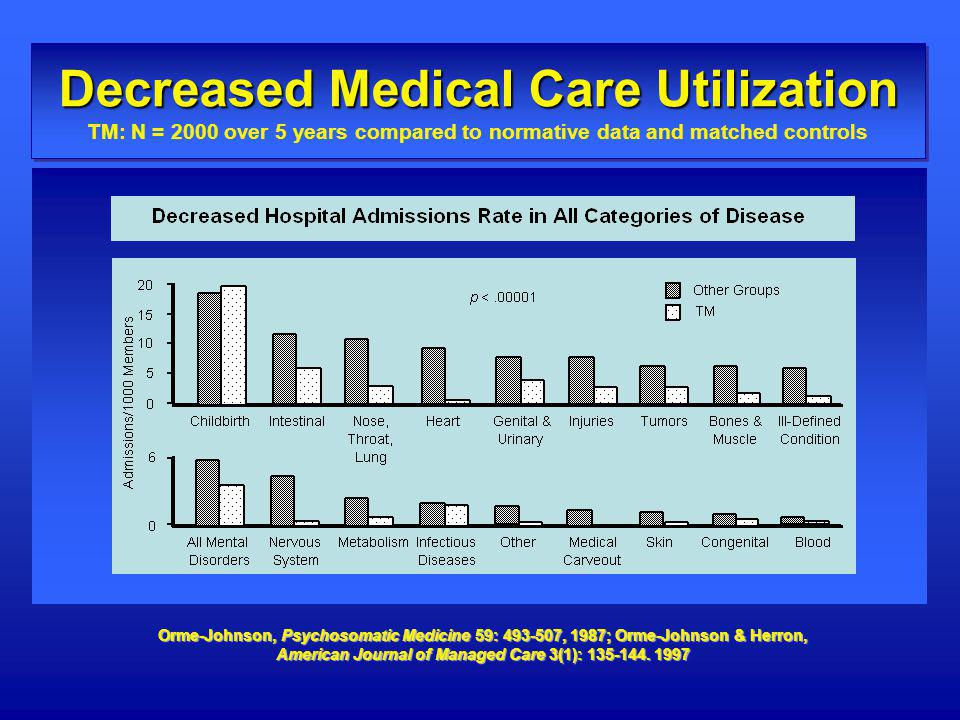 Decreased Medical Care Utilization TM: N = 2000 over 5 years compared to normative data and matched controls