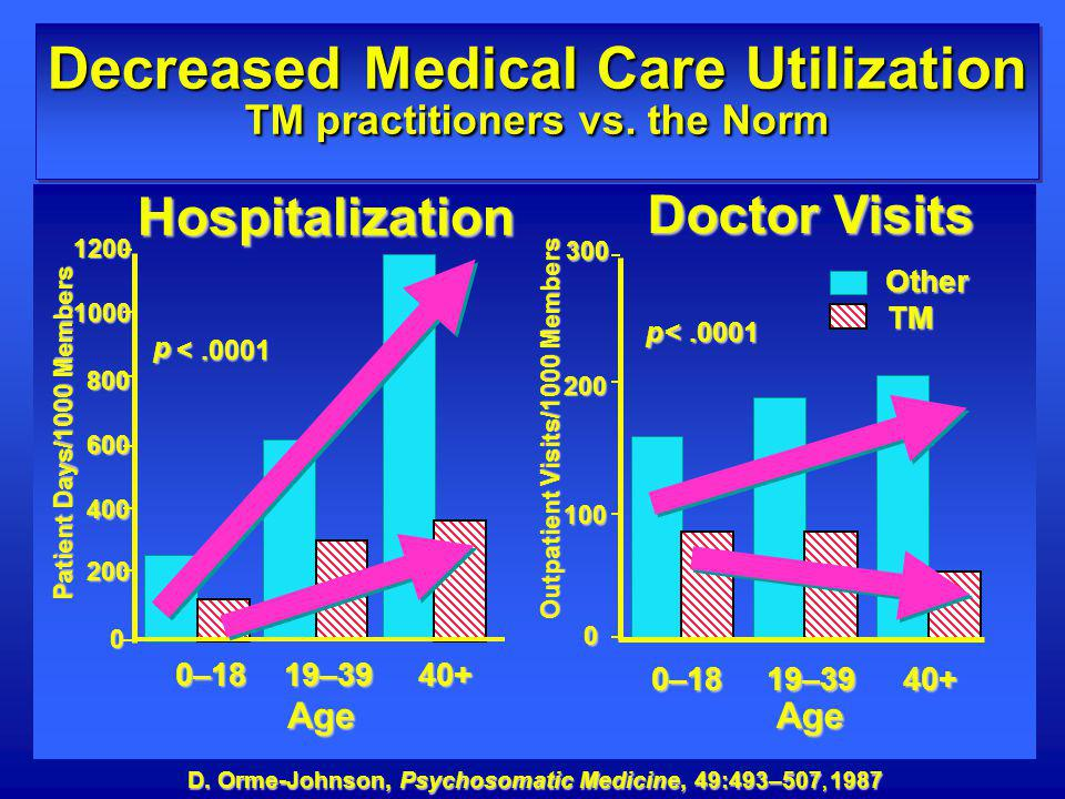 Decreased Medical Care Utilization TM practitioners vs. the Norm