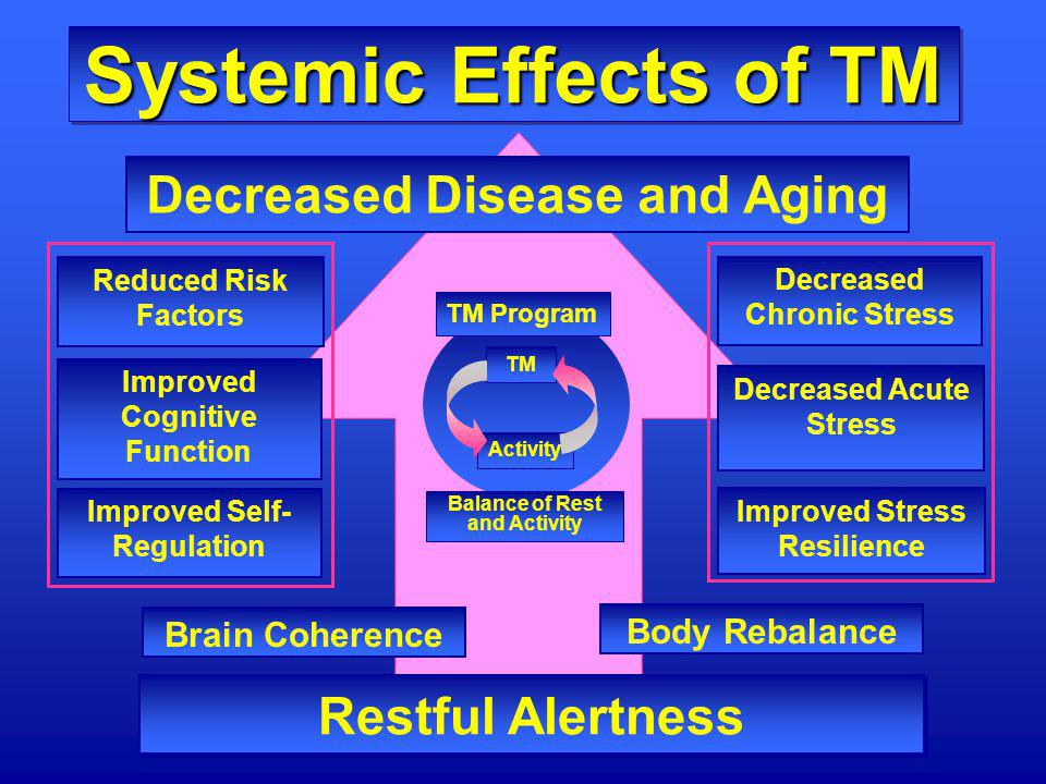 Systemic Effects of TM Decreased Disease and Aging Restful Alertness