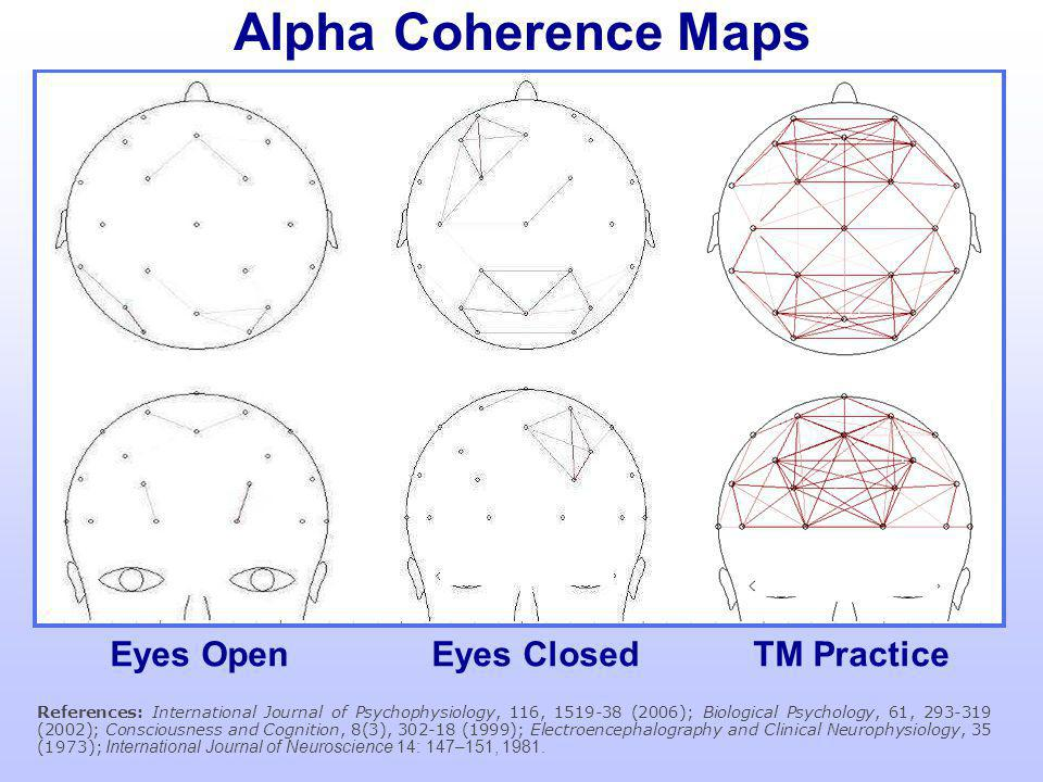 Alpha Coherence Maps Front Middle Eyes Open Eyes Closed TM Practice