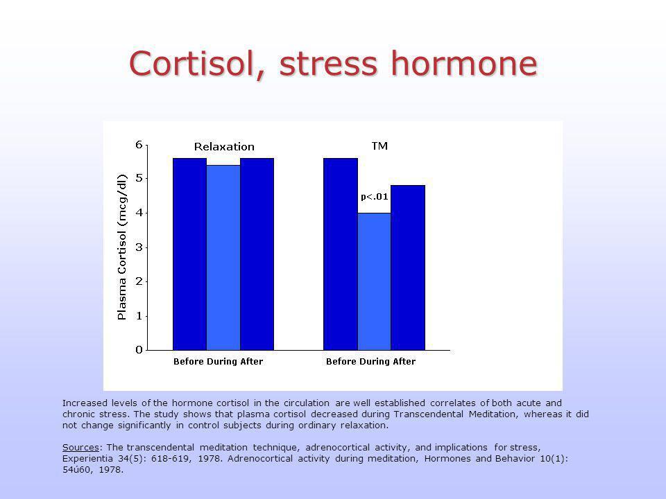 Cortisol, stress hormone