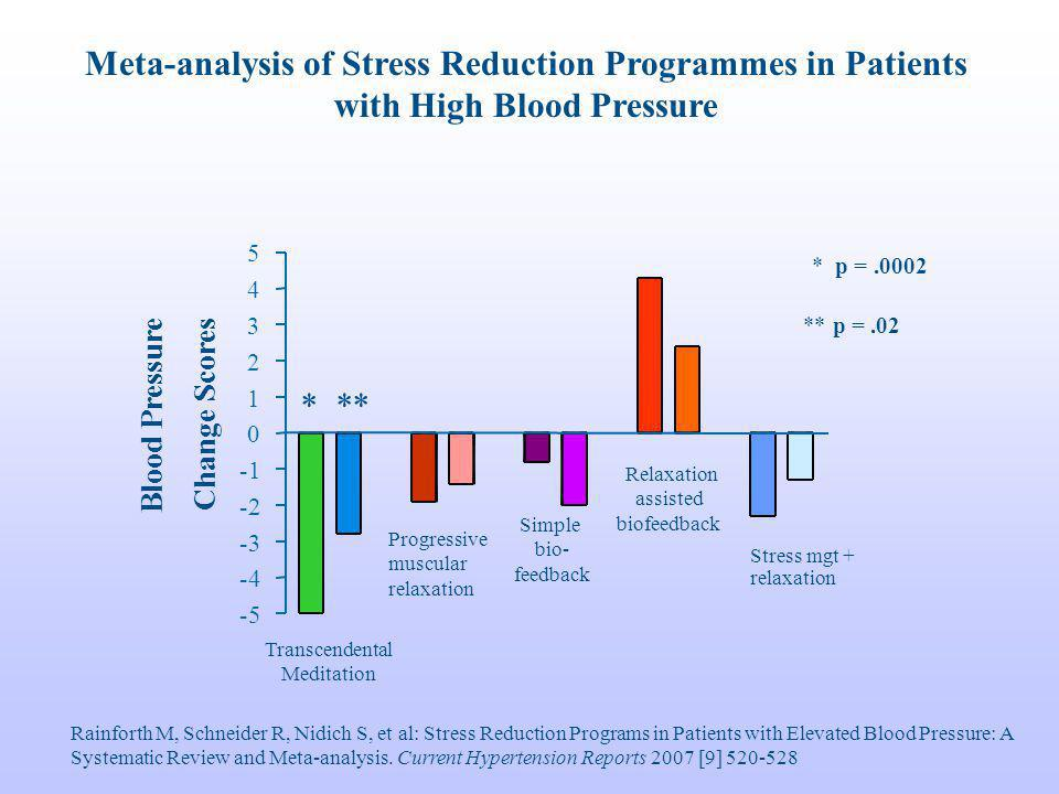 Meta-analysis of Stress Reduction Programmes in Patients