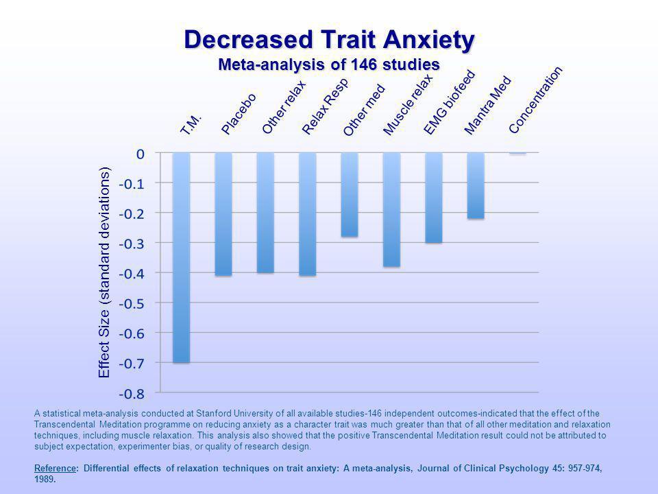 Decreased Trait Anxiety Meta-analysis of 146 studies