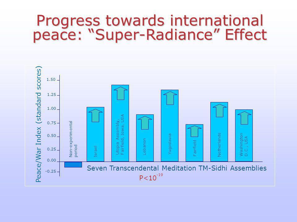 Progress towards international peace: Super-Radiance Effect