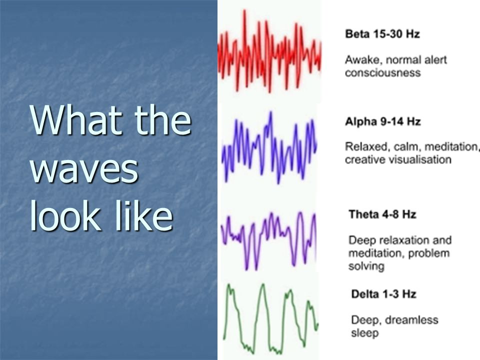 What the waves look like
