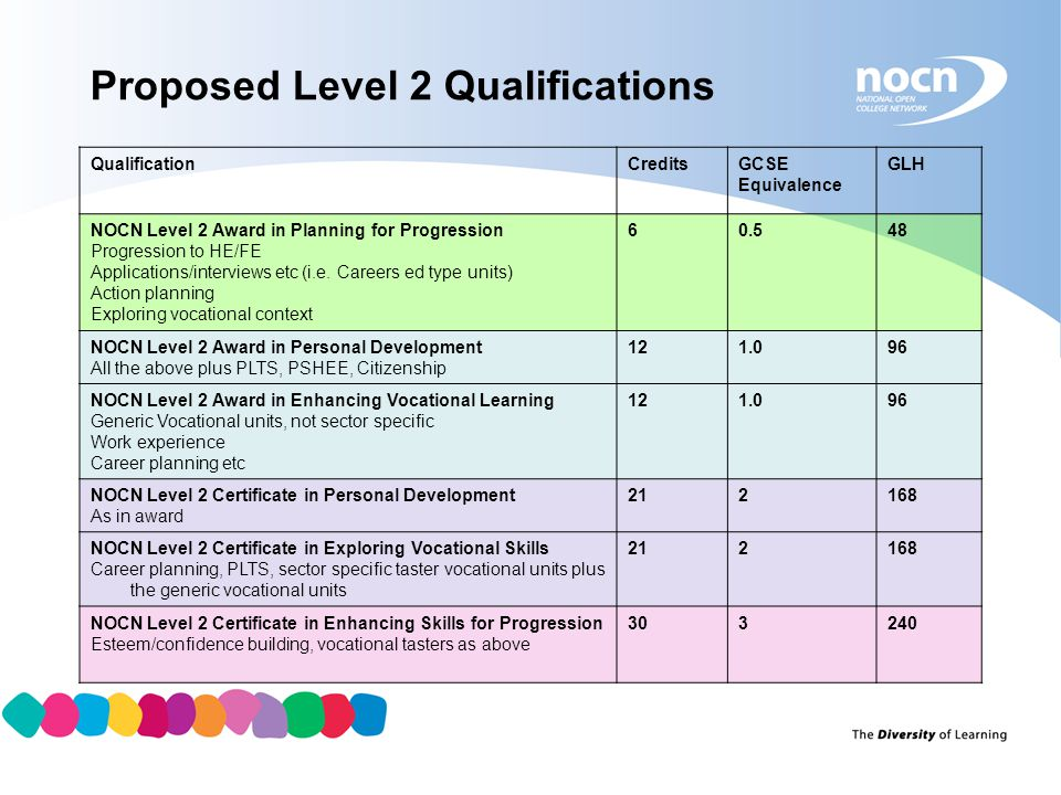 Proposed Level 2 Qualifications