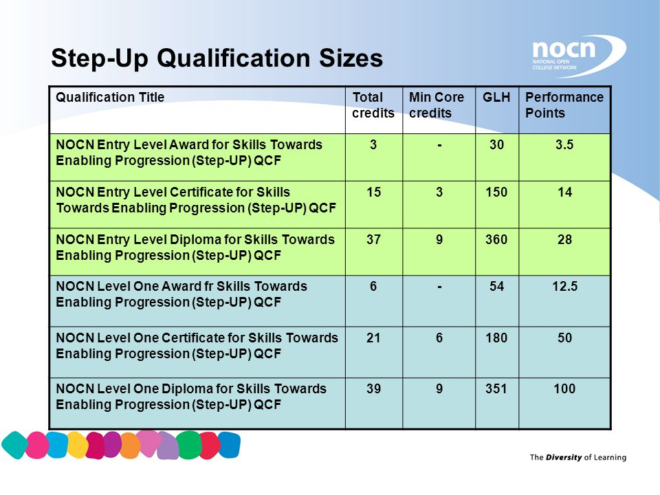 Step-Up Qualification Sizes