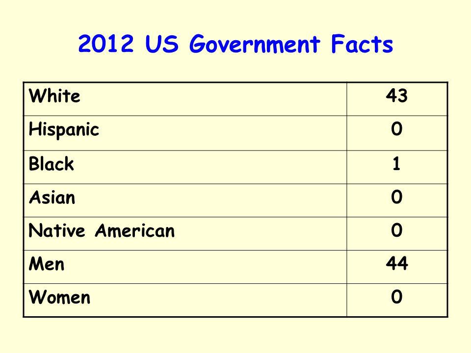 2012 US Government Facts White 43 Hispanic Black 1 Asian
